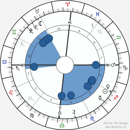 Diego Rivera wikipedie, horoscope, astrology, instagram