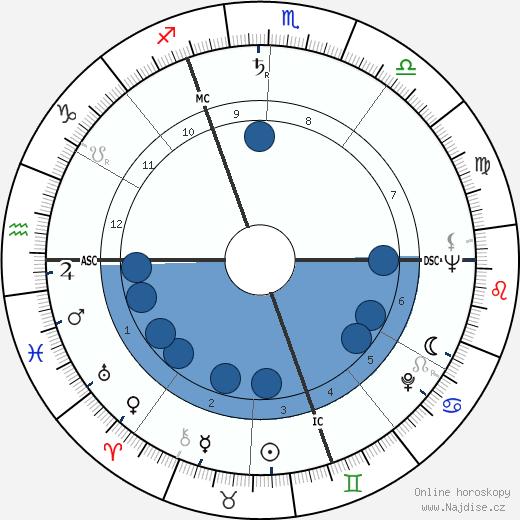 Dietmar Schönherr wikipedie, horoscope, astrology, instagram