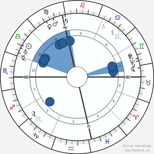 Dietrich von Hildebrand wikipedie, horoscope, astrology, instagram