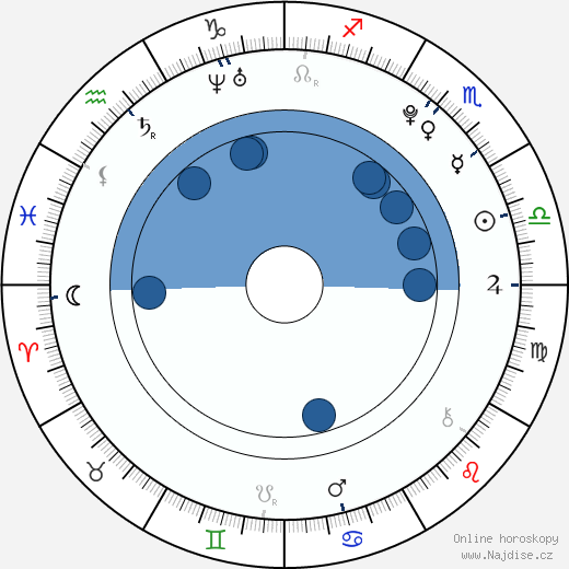 Dimitri Kahirau wikipedie, horoscope, astrology, instagram