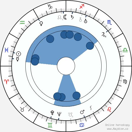 Dimitri Kirsanoff wikipedie, horoscope, astrology, instagram