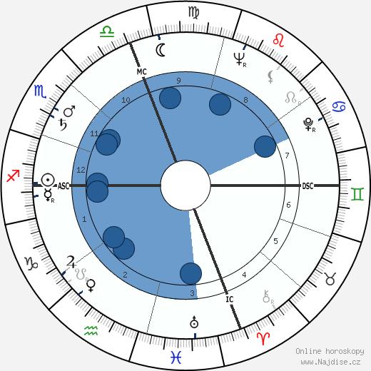 Dina Merrill wikipedie, horoscope, astrology, instagram