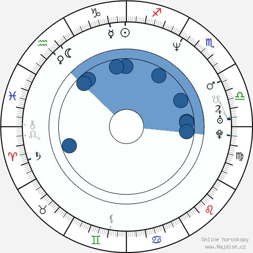 Dina Meyer wikipedie, horoscope, astrology, instagram
