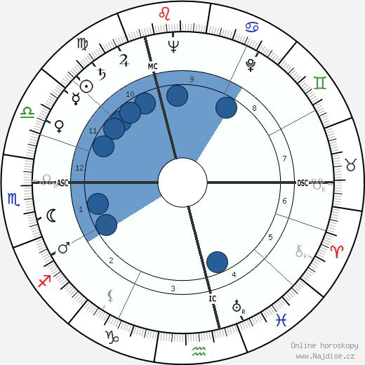 Dinah Sheridan wikipedie, horoscope, astrology, instagram