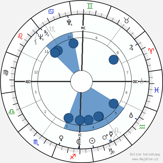 Dino Risi wikipedie, horoscope, astrology, instagram