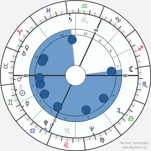 Dionne Quintuplets wikipedie, horoscope, astrology, instagram