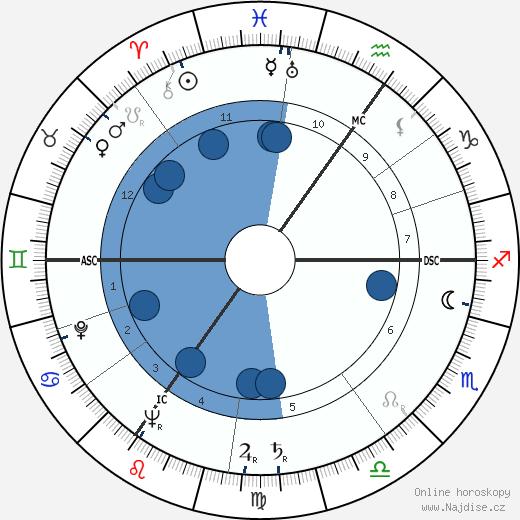 Dirk Bogarde wikipedie, horoscope, astrology, instagram