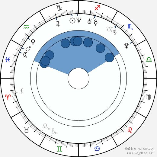 Dita Zábranská wikipedie, horoscope, astrology, instagram