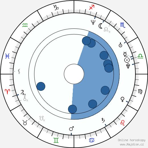 DJ Q-Ball wikipedie, horoscope, astrology, instagram