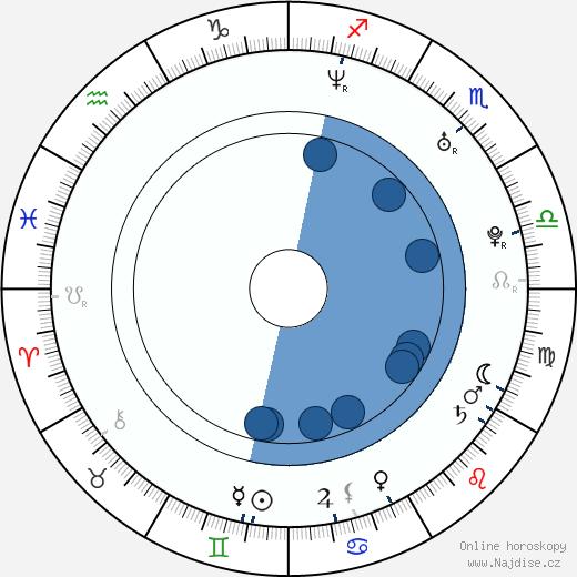 DJ Qualls wikipedie, horoscope, astrology, instagram