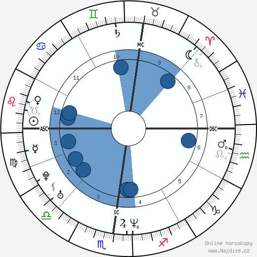 Djamel Bouras wikipedie, horoscope, astrology, instagram