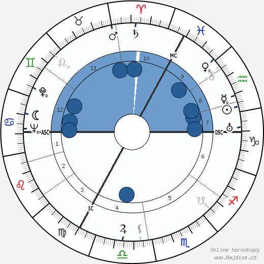 Django Reinhardt wikipedie, horoscope, astrology, instagram