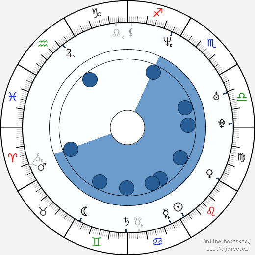 Dmitri Dmitrenko wikipedie, horoscope, astrology, instagram