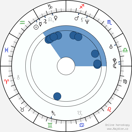 Dmitrij Isajev wikipedie, horoscope, astrology, instagram