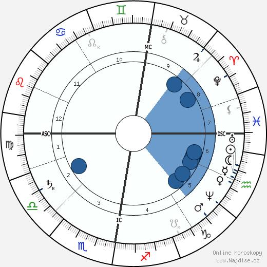 Dmitrij Ivanovič Mendělejev wikipedie, horoscope, astrology, instagram