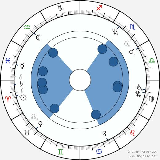 Dmitrij Nagijev wikipedie, horoscope, astrology, instagram