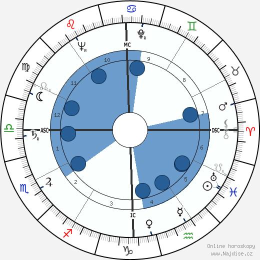 Doc Watson wikipedie, horoscope, astrology, instagram