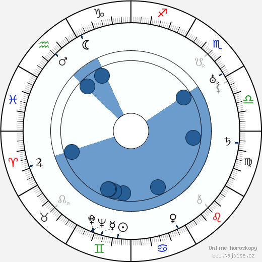 Doďa Pražský wikipedie, horoscope, astrology, instagram