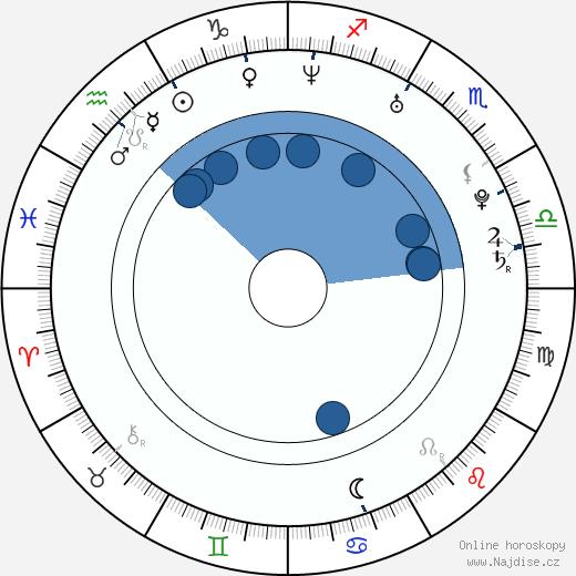 Dodo Kotman wikipedie, horoscope, astrology, instagram