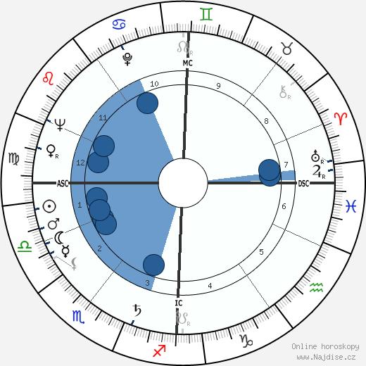 Dolly Neimans wikipedie, horoscope, astrology, instagram