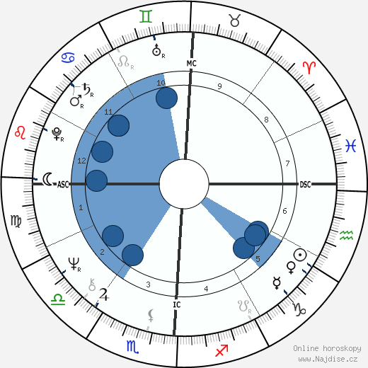 Dolly Parton wikipedie, horoscope, astrology, instagram