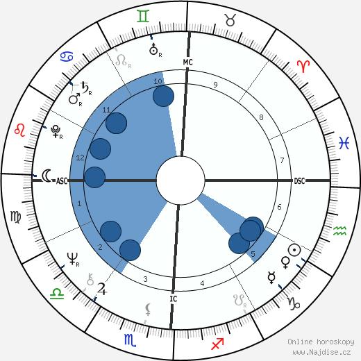 Dolly Parton wikipedie, horoscope, astrology, instagram