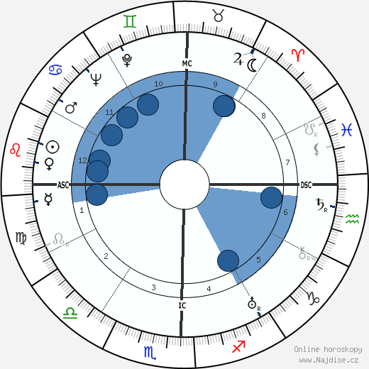 Dolores del Rio wikipedie, horoscope, astrology, instagram
