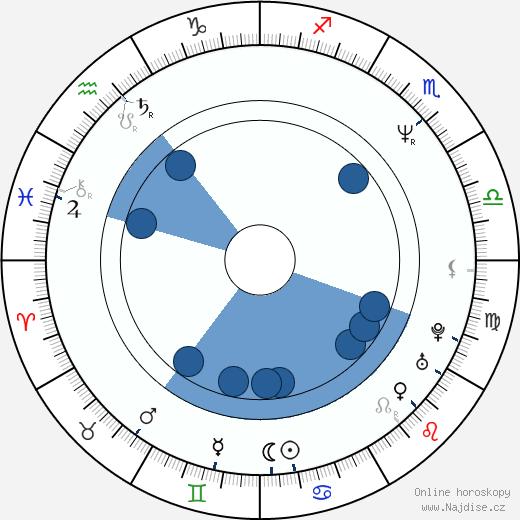 Dominic Keating wikipedie, horoscope, astrology, instagram