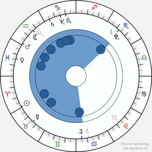 Dominik Furch wikipedie, horoscope, astrology, instagram
