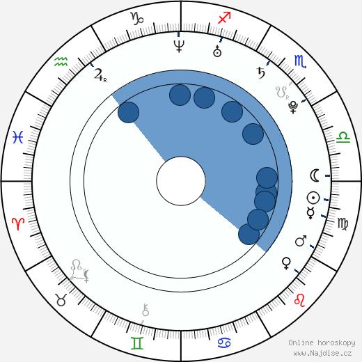 Dominika Mesarošová wikipedie, horoscope, astrology, instagram