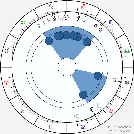 Dominika Mirgová wikipedie, horoscope, astrology, instagram