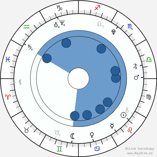 Dominika Stará wikipedie, horoscope, astrology, instagram