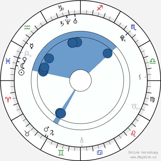 Dominika Uhrová wikipedie, horoscope, astrology, instagram