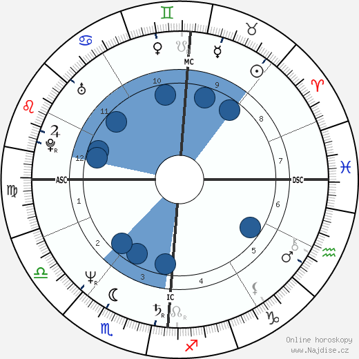 Dominique Blanc wikipedie, horoscope, astrology, instagram