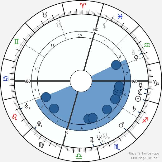 Dominique Cabrera wikipedie, horoscope, astrology, instagram