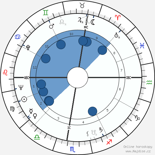 Dominique Colonna wikipedie, horoscope, astrology, instagram