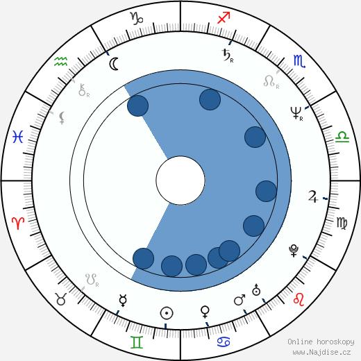 Dominique Deruddere wikipedie, horoscope, astrology, instagram