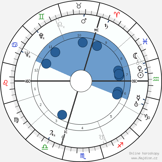 Dominique Georges Pire wikipedie, horoscope, astrology, instagram