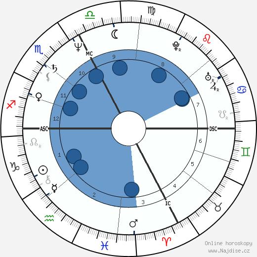 Dominique Rocheteau wikipedie, horoscope, astrology, instagram