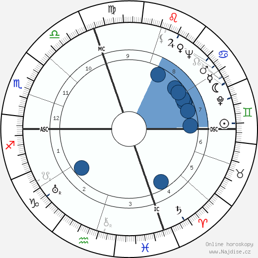 Don Ameche wikipedie, horoscope, astrology, instagram