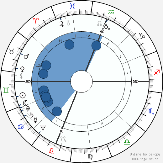 Don Budge wikipedie, horoscope, astrology, instagram