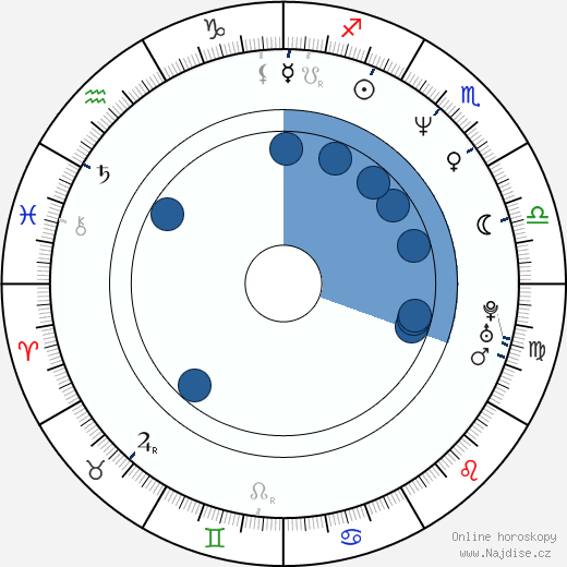 Don Cheadle wikipedie, horoscope, astrology, instagram