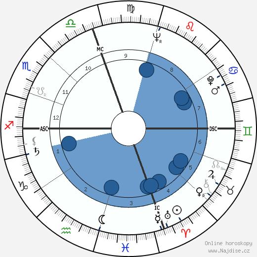 Don Elston wikipedie, horoscope, astrology, instagram