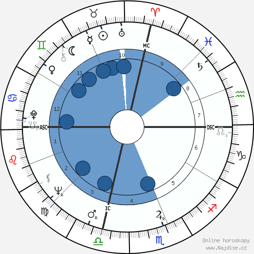 Don Friedman wikipedie, horoscope, astrology, instagram