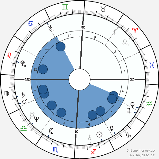 Don Johnson wikipedie, horoscope, astrology, instagram