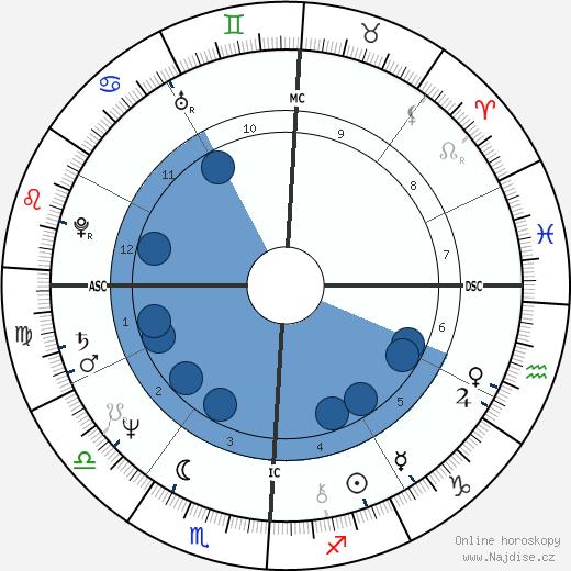 Don Johnson wikipedie, horoscope, astrology, instagram