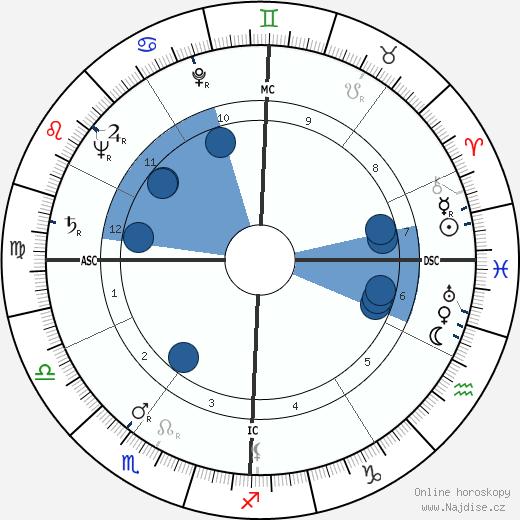 Donald Frederick Hornig wikipedie, horoscope, astrology, instagram