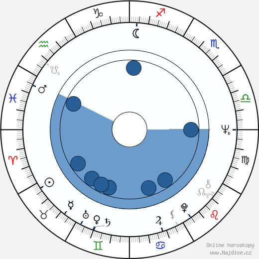 Donald G. Jackson wikipedie, horoscope, astrology, instagram