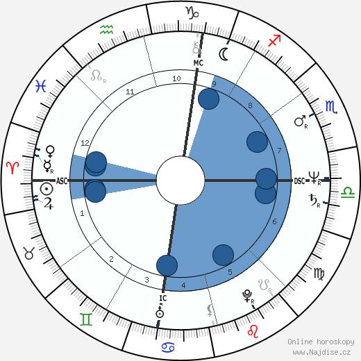 Donald Harvey wikipedie, horoscope, astrology, instagram