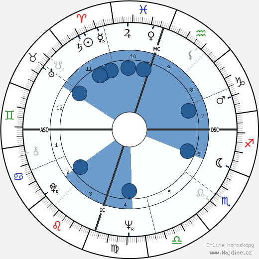 Donald Holmquest wikipedie, horoscope, astrology, instagram